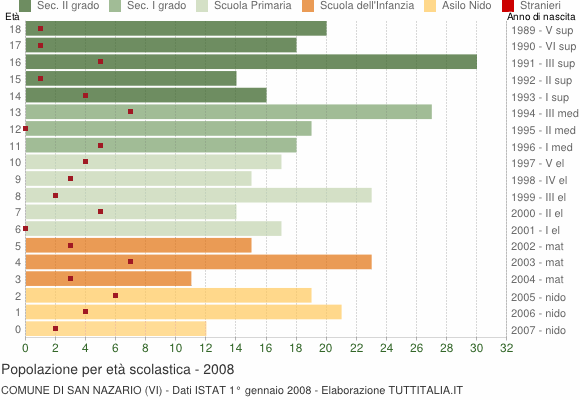 Grafico Popolazione in età scolastica - San Nazario 2008