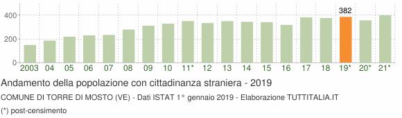 Grafico andamento popolazione stranieri Comune di Torre di Mosto (VE)