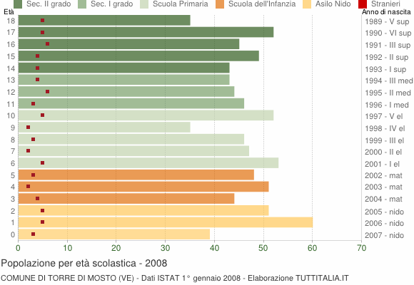 Grafico Popolazione in età scolastica - Torre di Mosto 2008