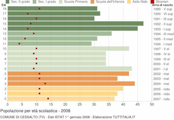 Grafico Popolazione in età scolastica - Cessalto 2008