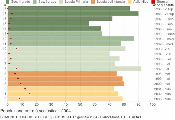 Grafico Popolazione in età scolastica - Occhiobello 2004