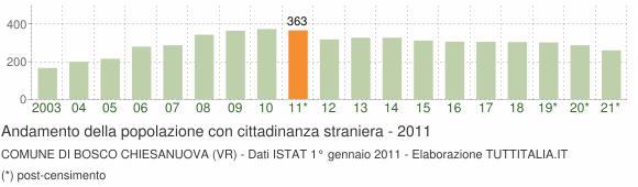 Grafico andamento popolazione stranieri Comune di Bosco Chiesanuova (VR)