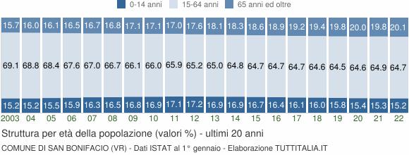 Grafico struttura della popolazione Comune di San Bonifacio (VR)