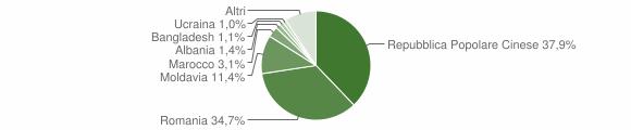 Grafico cittadinanza stranieri - Saonara 2019