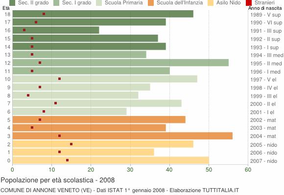 Grafico Popolazione in età scolastica - Annone Veneto 2008