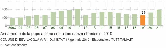 Grafico andamento popolazione stranieri Comune di Bevilacqua (VR)