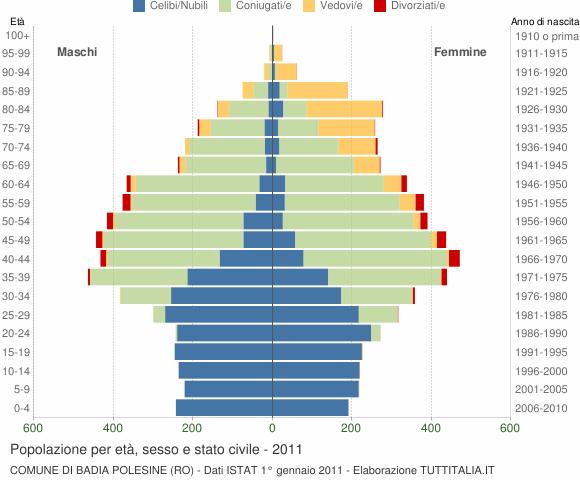 Grafico Popolazione per età, sesso e stato civile Comune di Badia Polesine (RO)