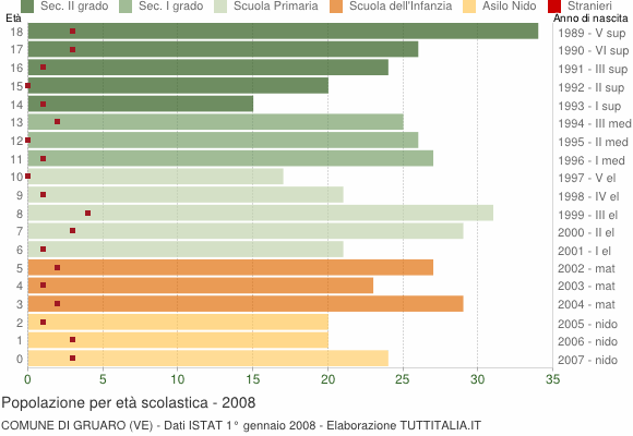 Grafico Popolazione in età scolastica - Gruaro 2008