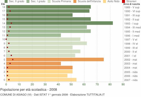 Grafico Popolazione in età scolastica - Asiago 2008