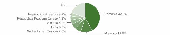 Grafico cittadinanza stranieri - Lavagno 2019