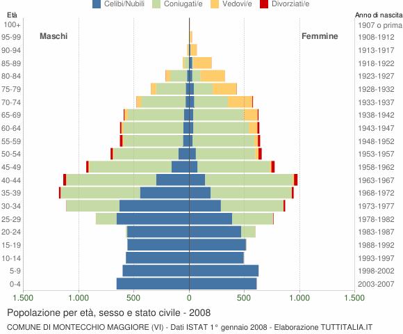 Grafico Popolazione per età, sesso e stato civile Comune di Montecchio Maggiore (VI)