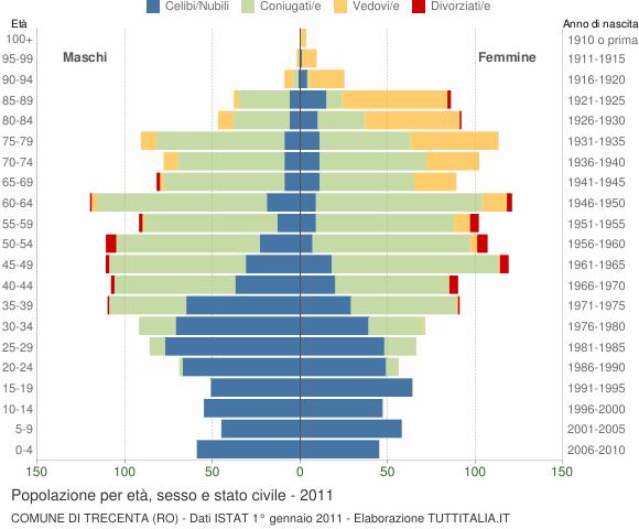 Grafico Popolazione per età, sesso e stato civile Comune di Trecenta (RO)
