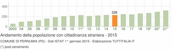Grafico andamento popolazione stranieri Comune di Pernumia (PD)