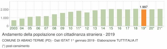 Grafico andamento popolazione stranieri Comune di Abano Terme (PD)