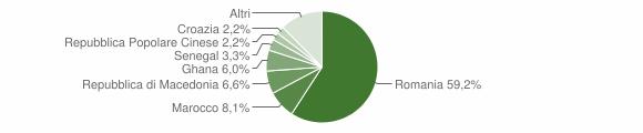 Grafico cittadinanza stranieri - Loria 2017