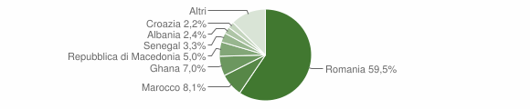 Grafico cittadinanza stranieri - Loria 2018