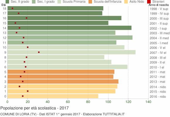 Grafico Popolazione in età scolastica - Loria 2017
