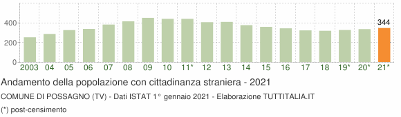 Grafico andamento popolazione stranieri Comune di Possagno (TV)
