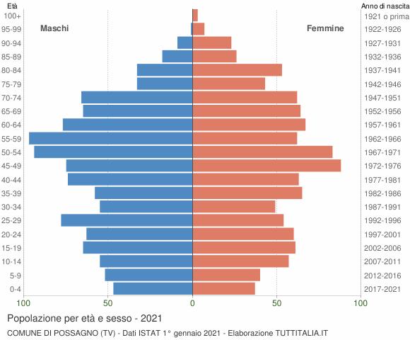 Grafico Popolazione per età e sesso Comune di Possagno (TV)