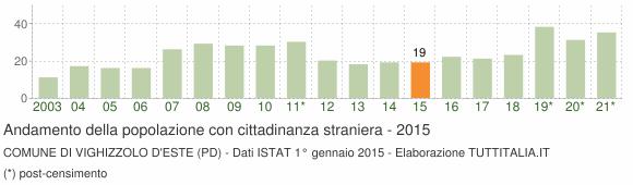 Grafico andamento popolazione stranieri Comune di Vighizzolo d'Este (PD)