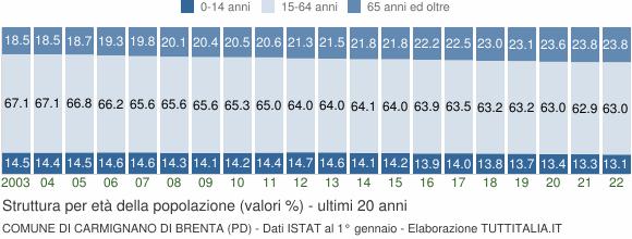Grafico struttura della popolazione Comune di Carmignano di Brenta (PD)