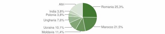 Grafico cittadinanza stranieri - Villa Estense 2018
