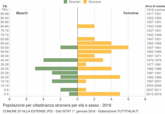 Grafico cittadini stranieri - Villa Estense 2016