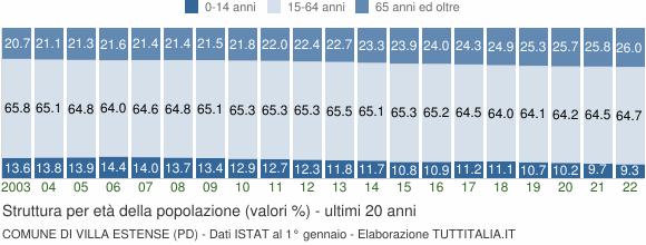 Grafico struttura della popolazione Comune di Villa Estense (PD)
