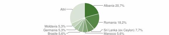 Grafico cittadinanza stranieri - Brenzone sul Garda 2019
