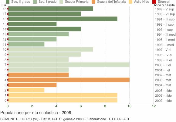 Grafico Popolazione in età scolastica - Rotzo 2008