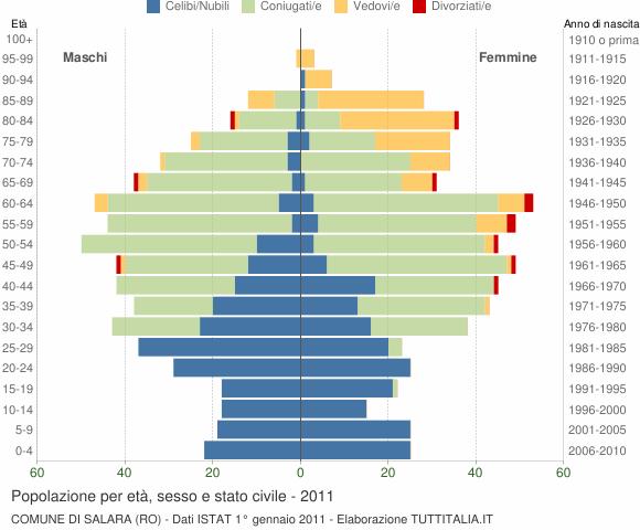 Grafico Popolazione per età, sesso e stato civile Comune di Salara (RO)