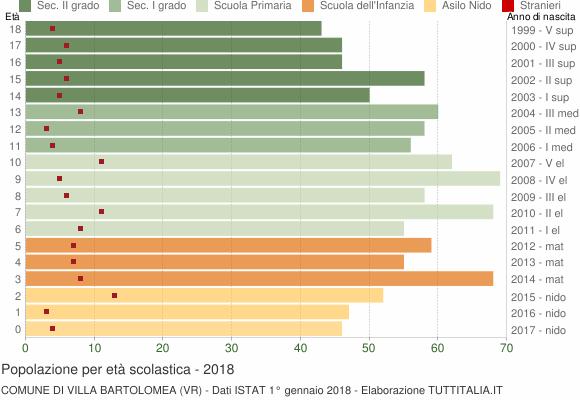 Grafico Popolazione in età scolastica - Villa Bartolomea 2018