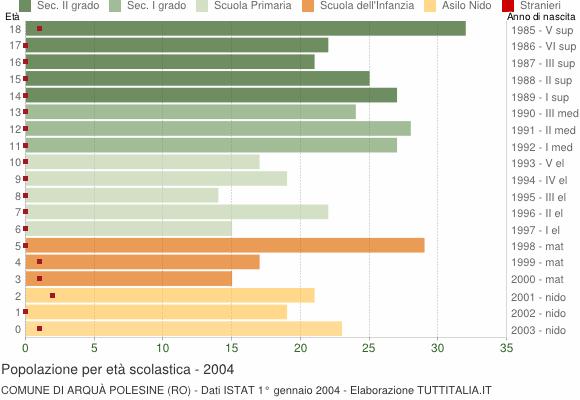 Grafico Popolazione in età scolastica - Arquà Polesine 2004