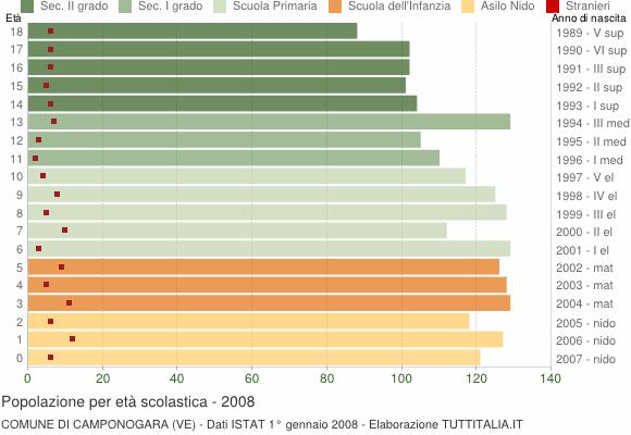 Grafico Popolazione in età scolastica - Camponogara 2008