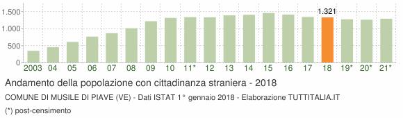 Grafico andamento popolazione stranieri Comune di Musile di Piave (VE)