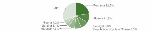 Grafico cittadinanza stranieri - Musile di Piave 2018