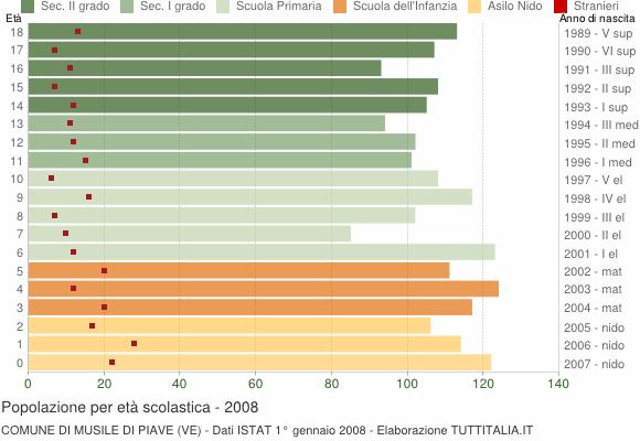 Grafico Popolazione in età scolastica - Musile di Piave 2008