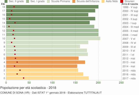 Grafico Popolazione in età scolastica - Sona 2018