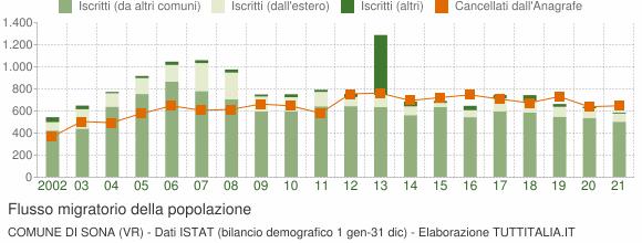 Flussi migratori della popolazione Comune di Sona (VR)