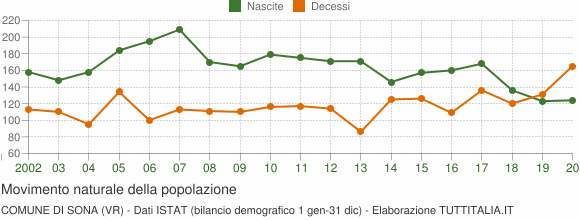 Grafico movimento naturale della popolazione Comune di Sona (VR)