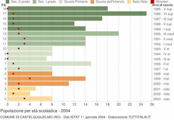 Grafico Popolazione in età scolastica - Castelguglielmo 2004