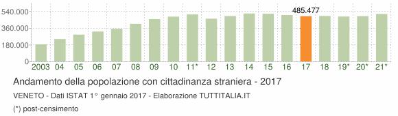 Grafico andamento popolazione stranieri Veneto