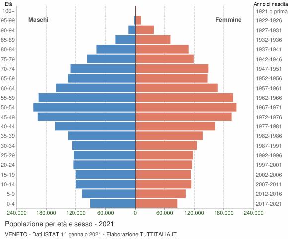Grafico Popolazione per età e sesso Veneto