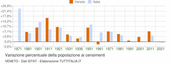 Grafico variazione percentuale della popolazione Veneto