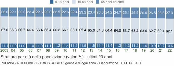 Grafico struttura della popolazione Provincia di Rovigo