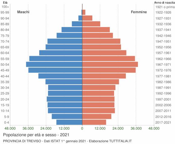 Grafico Popolazione per età e sesso Provincia di Treviso
