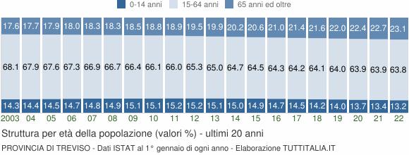Grafico struttura della popolazione Provincia di Treviso