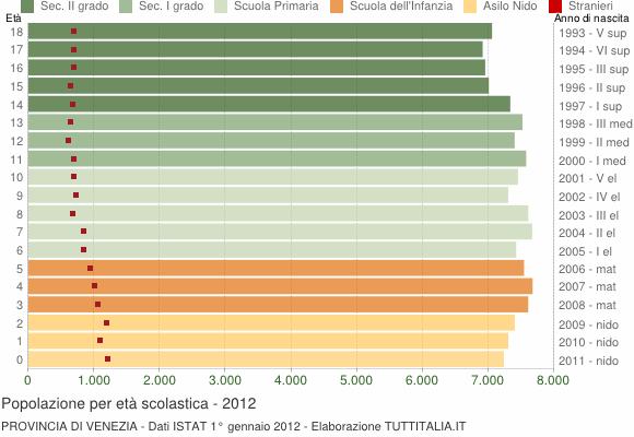Grafico Popolazione in età scolastica - 2012