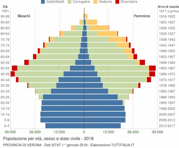 Grafico Popolazione per età, sesso e stato civile Provincia di Verona
