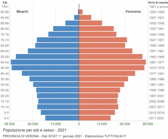Grafico Popolazione per età e sesso Provincia di Verona
